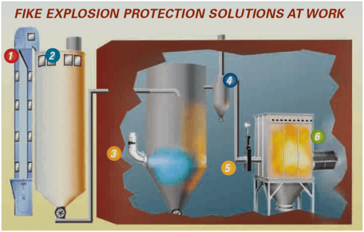 Explosion Protection  Explosion Vents  Fike  Explosion