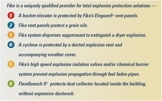 total-explosion-protection